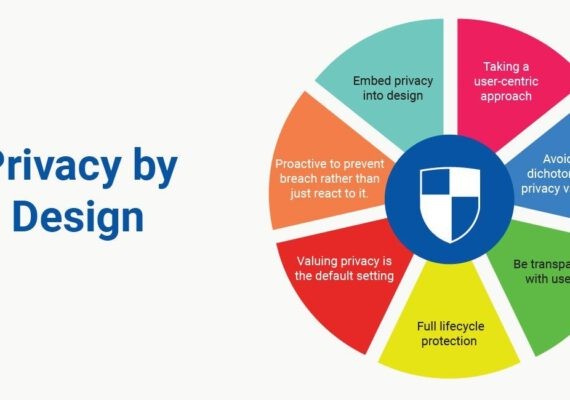 Privacy by Design & Default